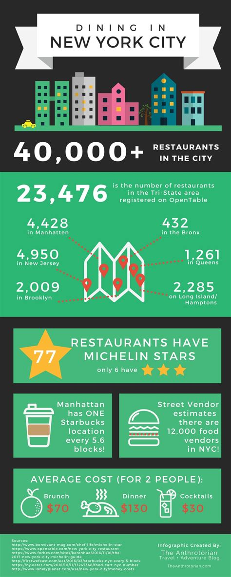 Dining In New York City By The Numbers [infographic] — The Anthrotorian