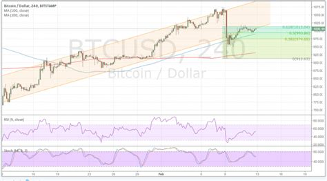 Benefits and risks of bitcoin. Bitcoin (BTC/USD) Price Technical Analysis for February 13, 2017