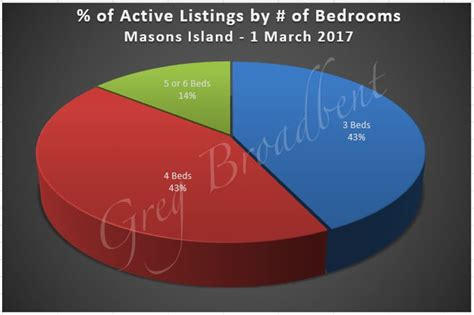 Masons Island Home Real Estate Market Activity