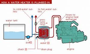 Correct Locations For Water Heater Installation  Stroker