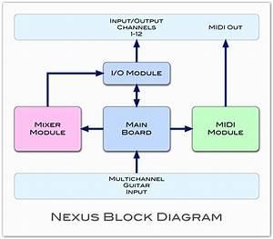 Announcing The Nexus