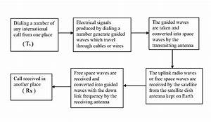 Draw The Block Diagram Of A Mobile Communication System