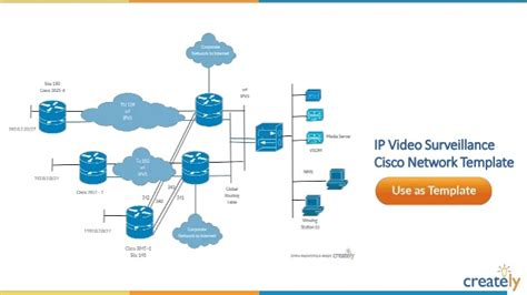 Cisco Network Diagram Templates Creately
