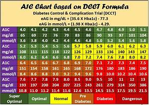 7 Photos A1c To Blood Glucose Conversion Table Pdf And
