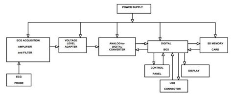 Block Diagram Low Cost Power Ecg Recorder