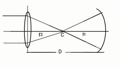 Mirror Focal Length Lens Convex Concave Brainly