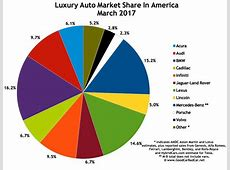 Top 15 BestSelling Luxury Vehicles In America – March