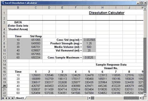 Systat Software, Inc  Analyzing Dissolution Test Data