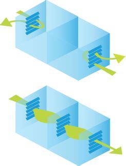altair louvre energy efficiency   control  environment