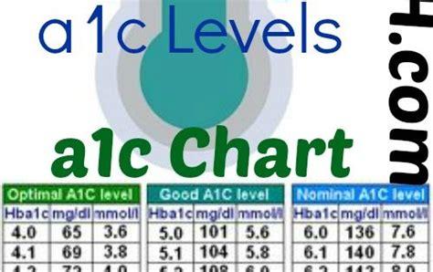 ac chart ac levels blood glucose levels glucose