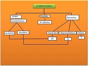 jaun PaBon ;0: Mapa Conceptual Tabla Periodica