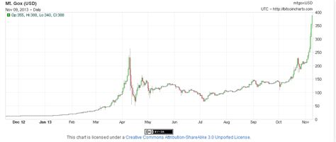 chart bitcoin bitcoin should you use charts in bitcoin investing