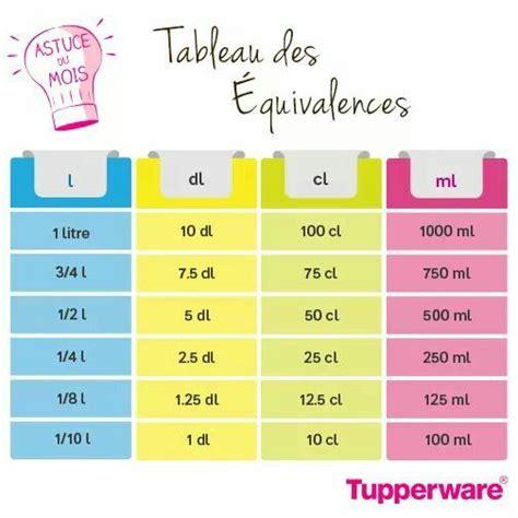 tableau de conversion pour cuisine tupperware recette tupperwaere tupperware