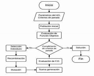 Diagrama de flujo del AG implementado En la Tabla 1 se ...