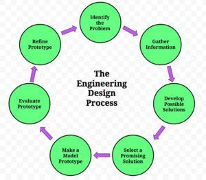 engineering design process the engineering design process a middle school approach