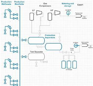 Oil And Gas Production Flow Diagram