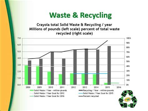 green initiatives crayolacom