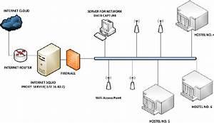 Network Diagram Of Pu