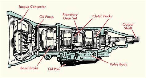 How Automatic Transmission Works