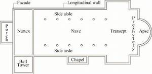 6 Schematic Plan Showing The Common Parts Of A Church