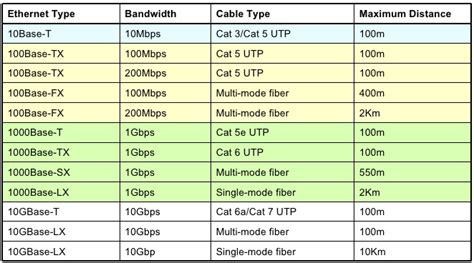Types Of Ethernet Cabling