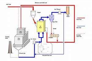 Coal Moisture Control  Cmc  System