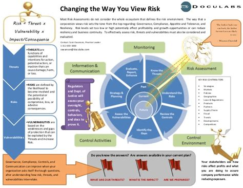 Doculabs INFOGRAPHIC Corporate Risk