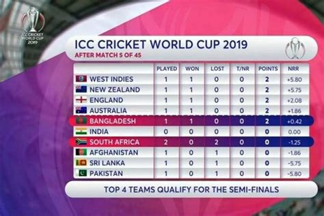 World cup 2019 results and points table with current team standings, winnings, losses, net run rate and over all points. Icc World Cup Table Point / Icc, cricket world cup points ...