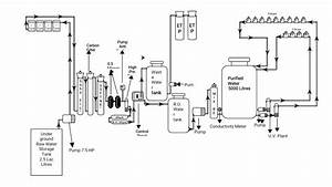 Pharma King  Systematic Flow Diagram Of Purified Water System