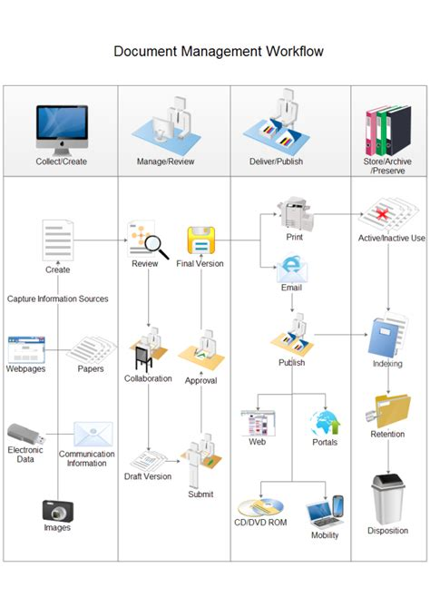 document management workflow workflow diagrams flow