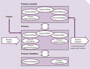 Diagram  Reference Model Itil Diagram Full Version Hd Quality Itil Diagram