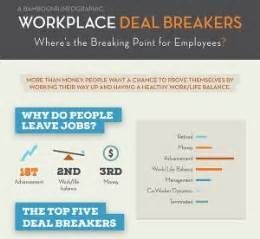 Resume Deal Breakers by Bamboohr Study Reveals Top 5 Workplace Deal Breakers