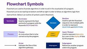 Introduction To Flowchart Symbols