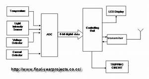 Design And Implementation Of Wireless Real Time Industrial