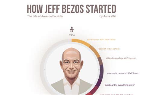 Amazon Leadership Principles