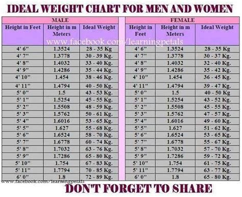 Healthy Weight Chart By Age
