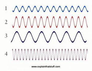 Wavelength, speed, and frequency of sound | Electronics ...