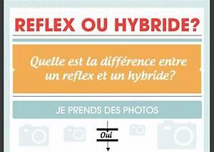 Difference Entre Catalyse Et Pyrolyse : quelle est la diff rence entre un reflex et un hybride ~ Premium-room.com Idées de Décoration