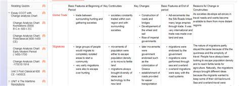 ap world history ccot essay rubric pdf