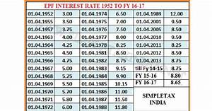 2016 Tax Deduction Chart Epf Interest Rate For Fy 16 17 8 65 Interest Rate Chart