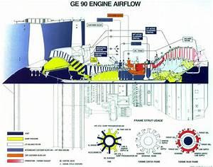 Ge90 Engine Airflow  Image