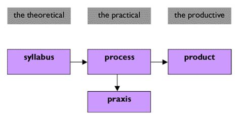 Curriculum Theory And Practice