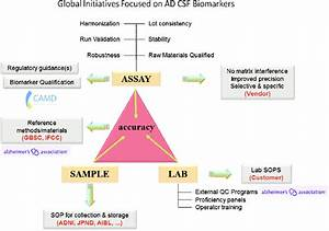Current global initiatives focused on AD CSF biomarkers ...