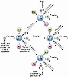 Diagram To Show The Chain Reaction During The Fission Of