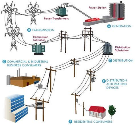 Electrical Power Distribution - Engineering Tutorial