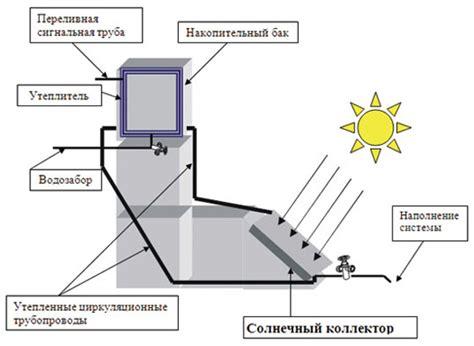 Солнечный коллектор своими руками для отопления дома.