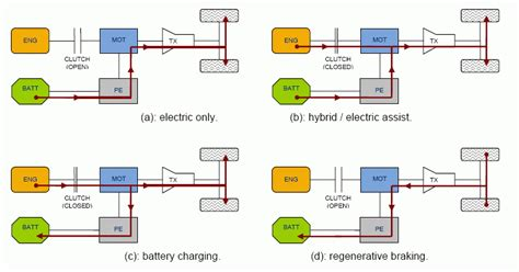 Understanding Micro, Mild, Full And Plug-in Hybrid