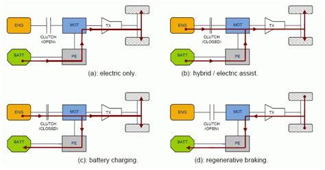 Understanding Micro, Mild, Full And Plugin Hybrid