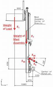 Free Body Diagram Of Mast Assembly At Standard Lift Height