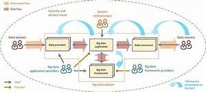 Practical Devops For Big Data  Methodology